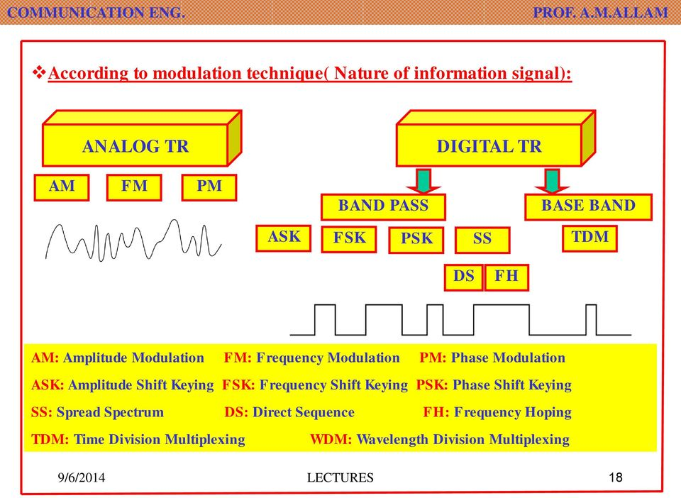 Amplitude Shift Keying FSK: Frequency Shift Keying PSK: Phase Shift Keying SS: Spread Spectrum DS: Direct