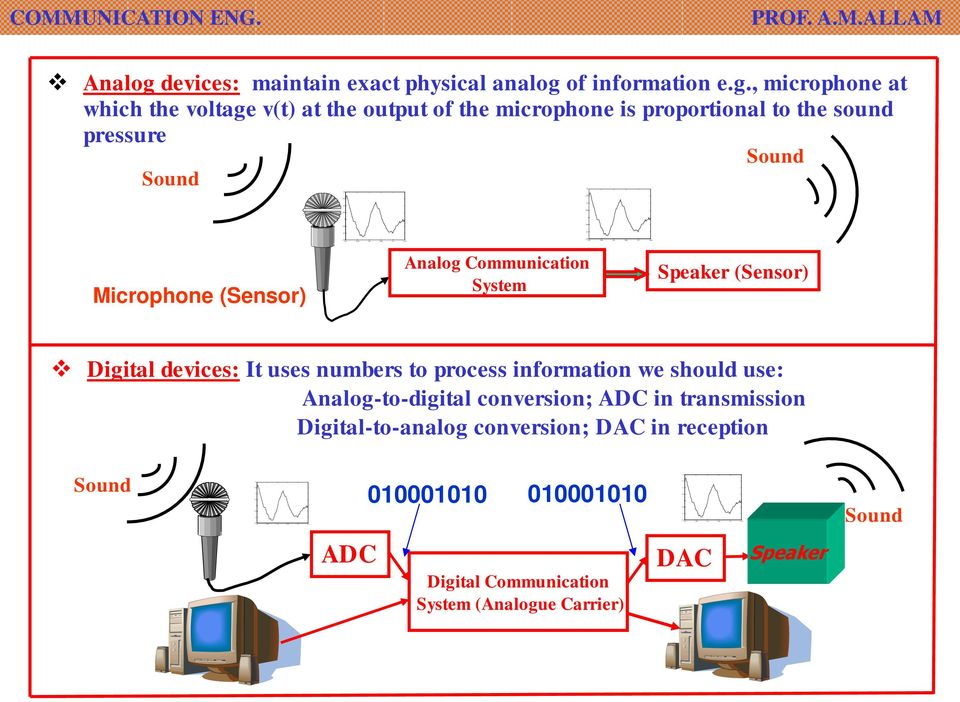 devices: It uses numbers to process information we should use: Analog-to-digital conversion; ADC in transmission Digital-to-analog conversion; DAC in reception Sound 010001010 010001010 Sound ADC