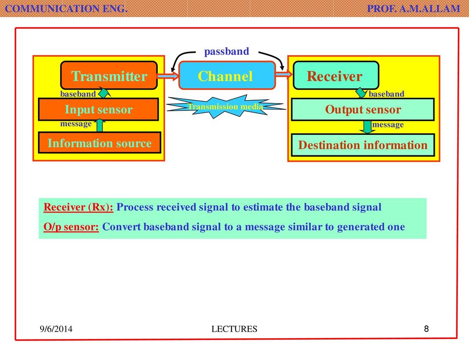 information Receiver (Rx): Process received signal to estimate the baseband signal