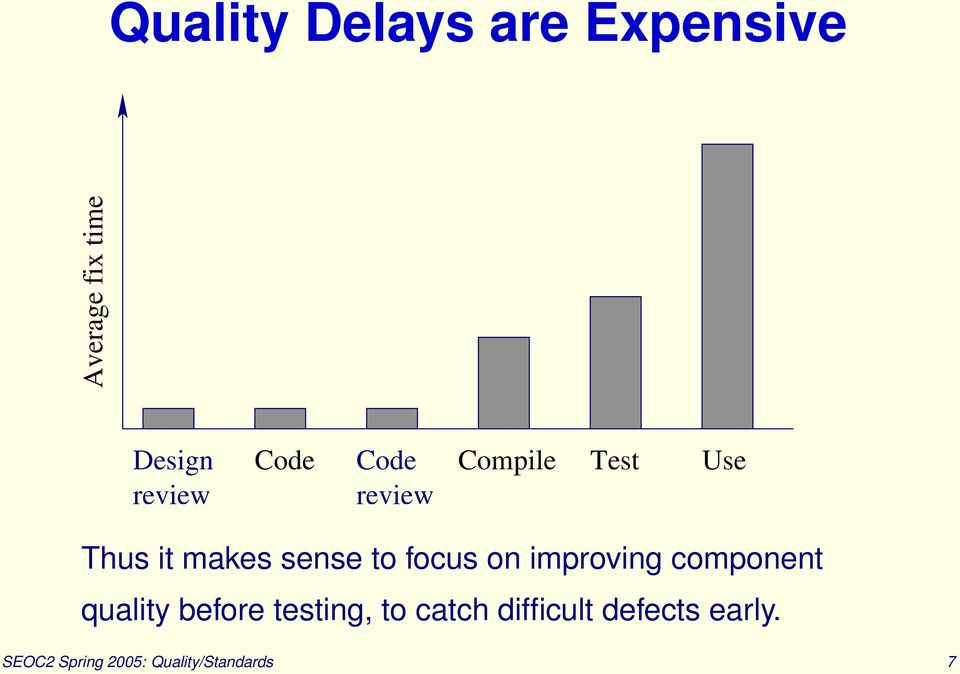 focus on improving component quality before testing, to