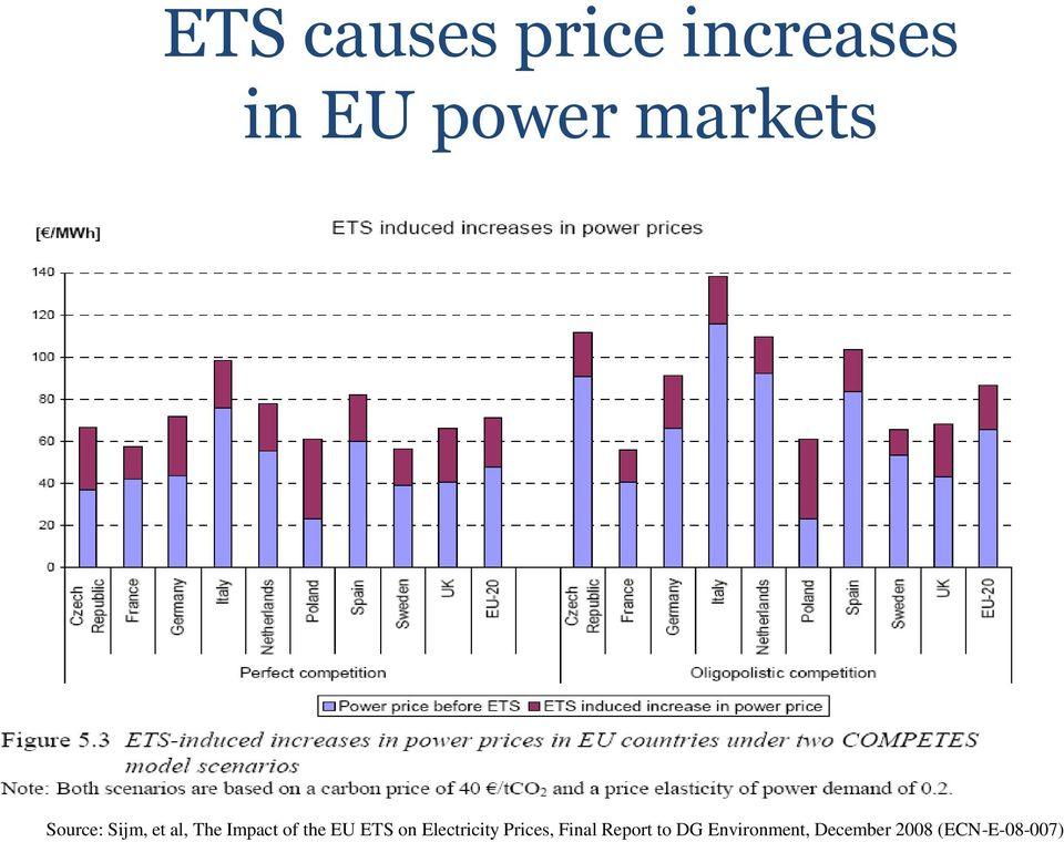 the EU ETS on Electricity Prices, Final