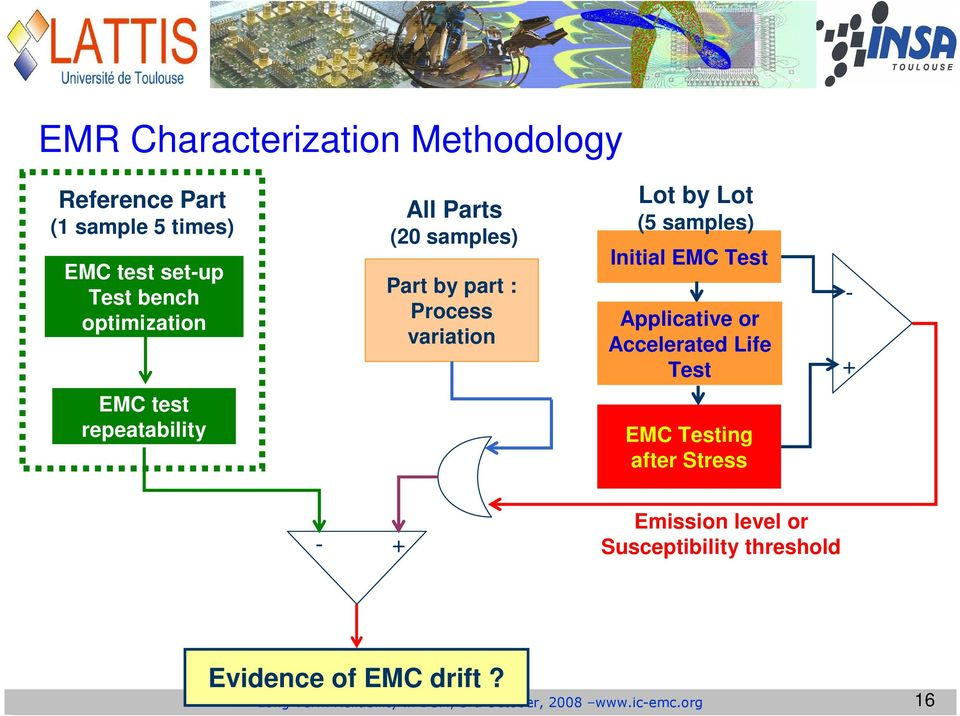 or Accelerated Life Test - + EMC test repeatability EMC Testing after Stress - + Emission level or