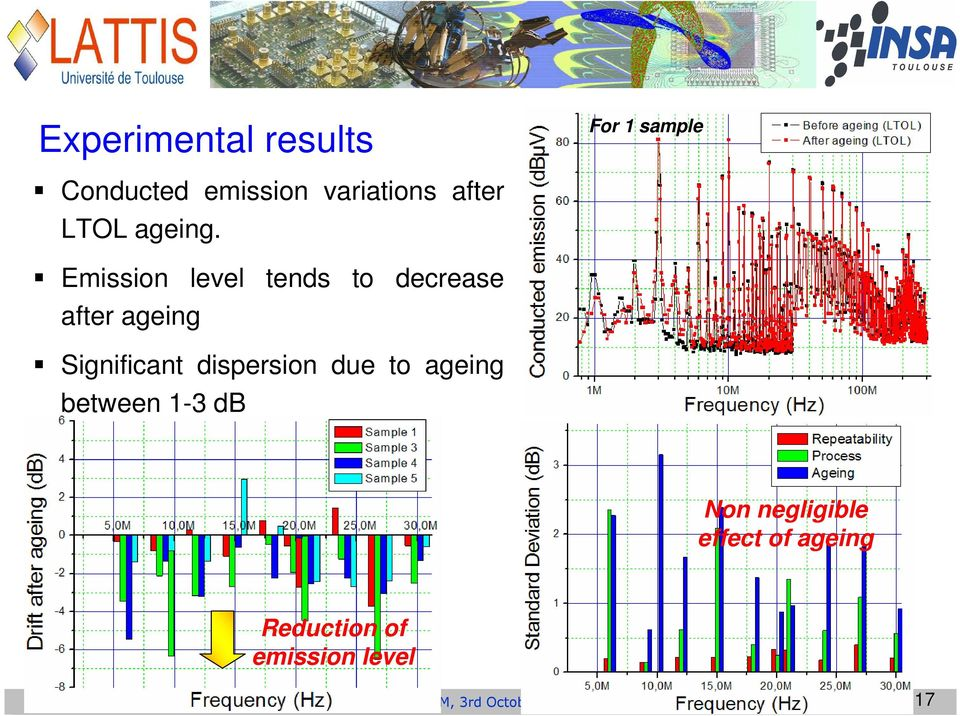 Emission level tends to decrease after ageing Significant dispersion due to