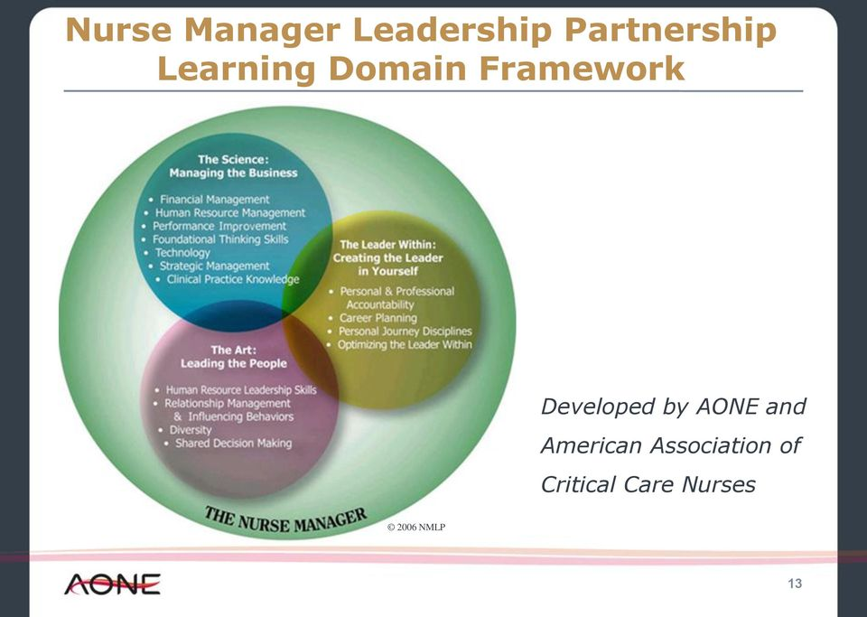 Framework Developed by AONE and