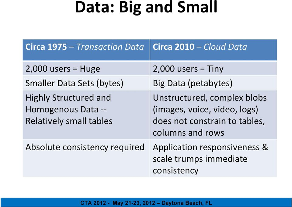 consistency required Big Data (petabytes) Unstructured, complex blobs (images, voice, video, logs) does