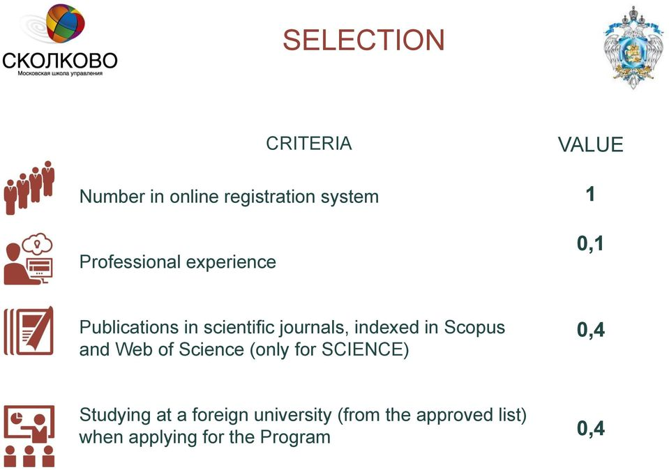 in Scopus and Web of Science (only for SCIENCE) 0,4 Studying at a