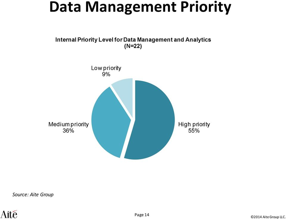 and Analytics (N=22) Low priority 9%