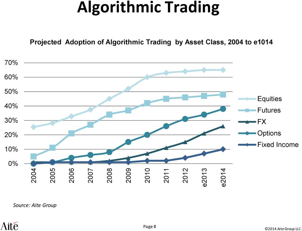Trading by Asset Class, 2004 to e1014 70% 60% 50% 40%