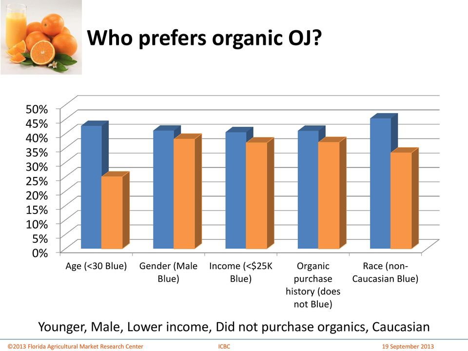 (Male Blue) Income (<$25K Blue) Organic purchase history (does