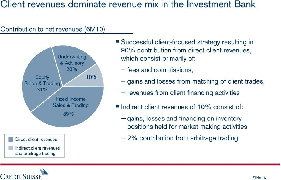 direct client revenues, which consist primarily of: fees and commissions, gains and losses from matching of client trades, revenues from client financing activities