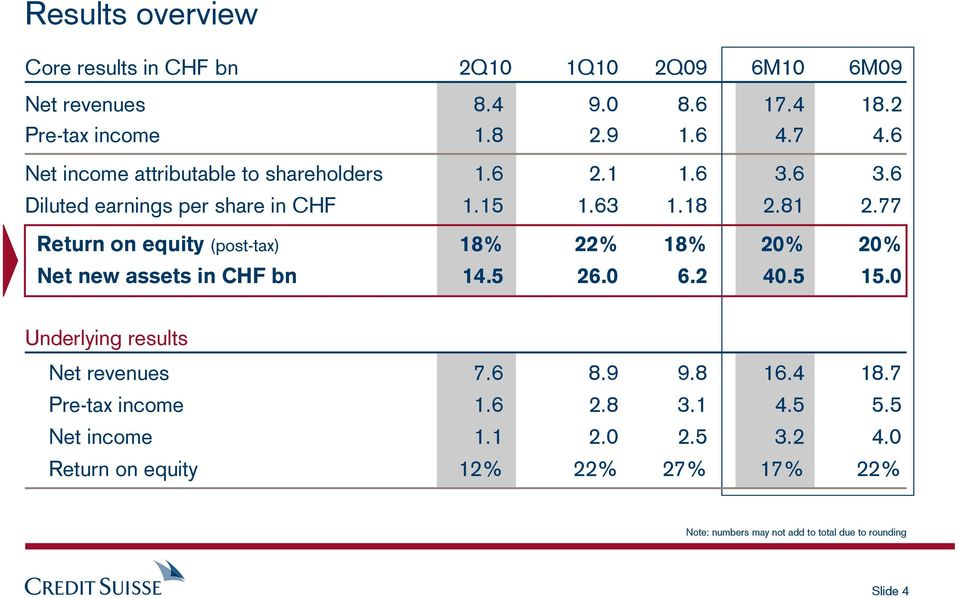 77 Return on equity (post-tax) 18% 22% 18% 20% 20% Net new assets in CHF bn 14.5 26.0 6.2 40.5 15.0 Underlying results Net revenues 7.6 8.9 9.
