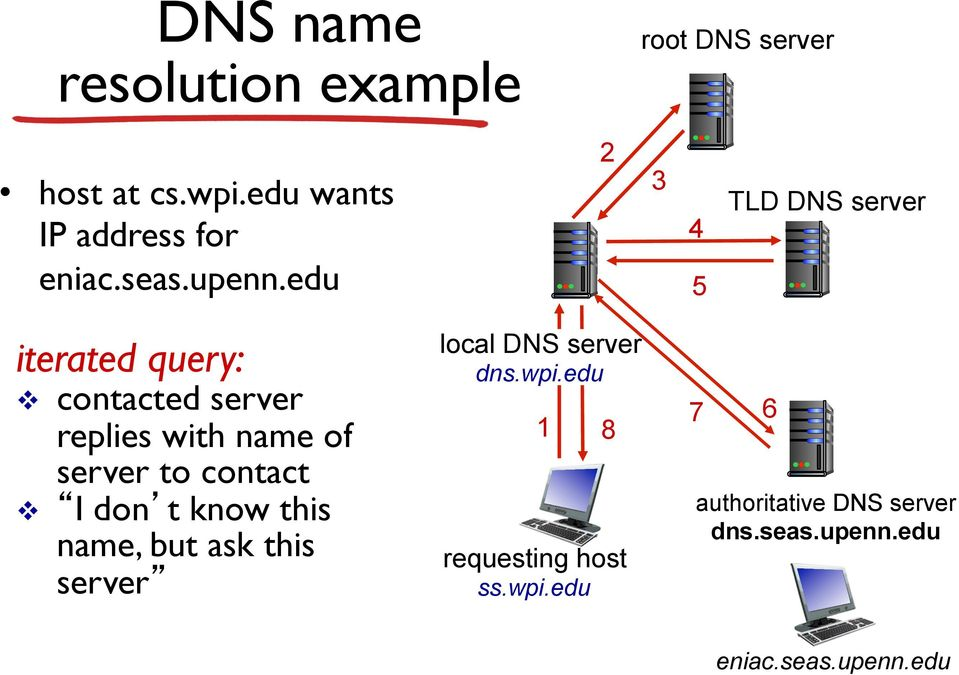 edu 2 3 4 5 TLD DNS server iterated query: v contacted server replies with name of server to