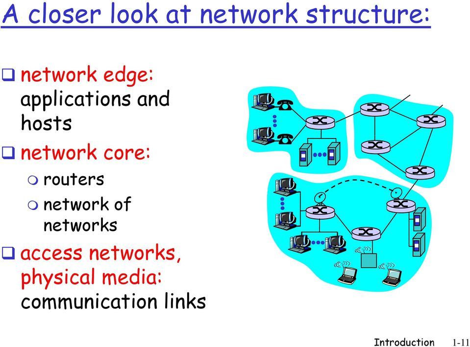 routers network of networks access networks,