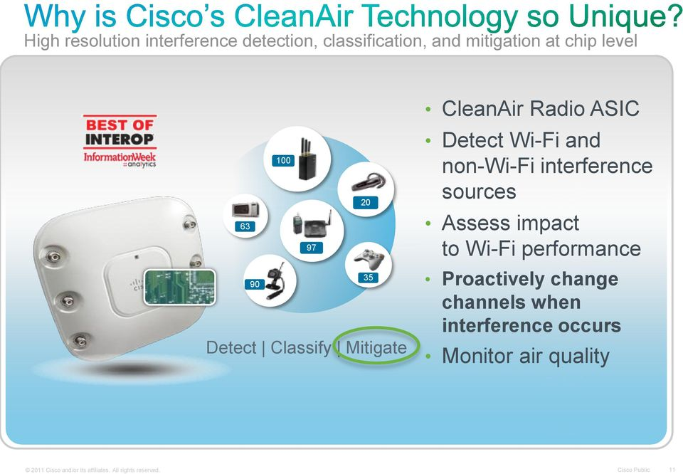 interference sources Assess impact to Wi-Fi performance Proactively change channels when