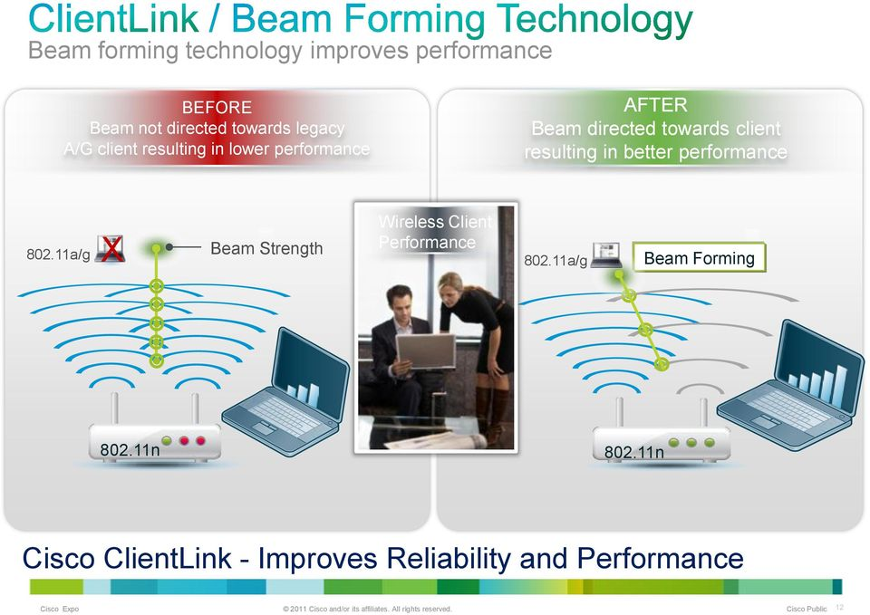 in better performance 802.11a/g X Beam Strength Wireless Client Performance 802.