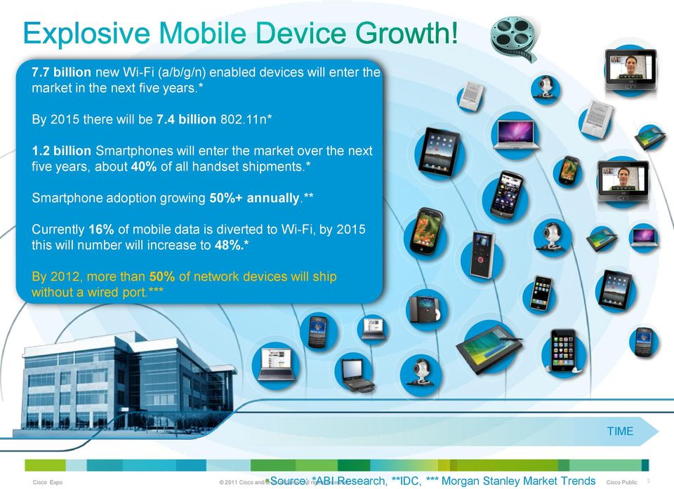 * Smartphone adoption growing 50%+ annually.