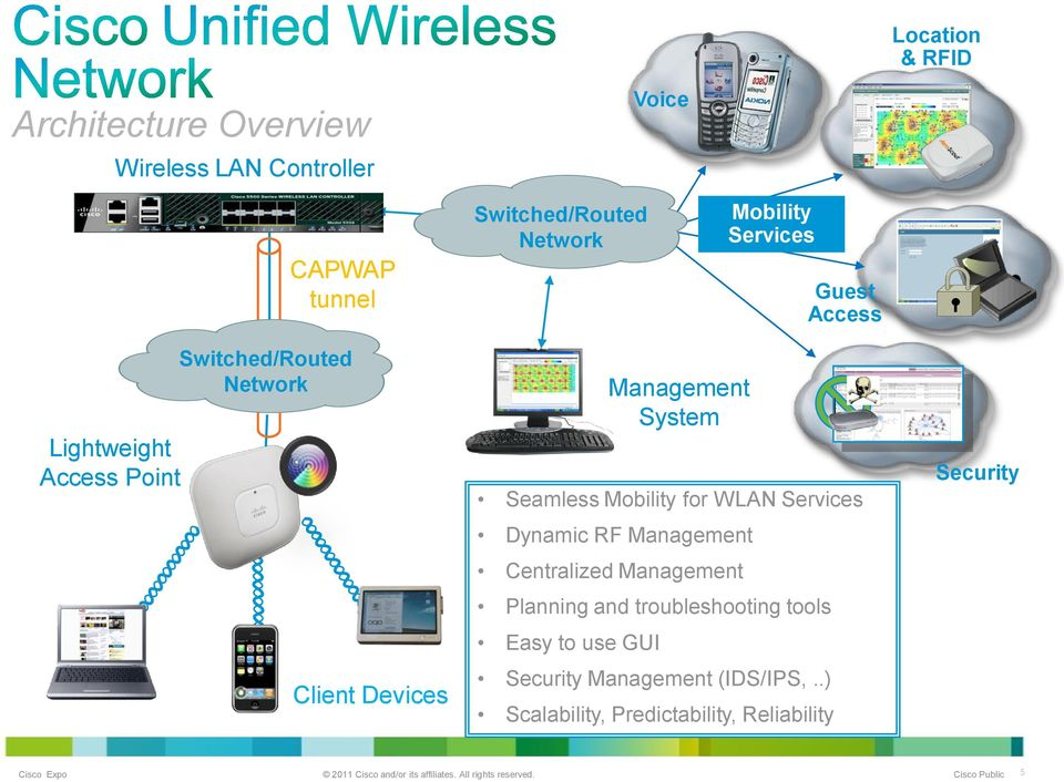 System Seamless Mobility for WLAN Services Dynamic RF Management Centralized Management Planning and