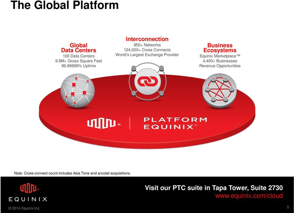 Exchange Provider Business Ecosystems Equinix Marketplace 4,400+ Businesses Revenue