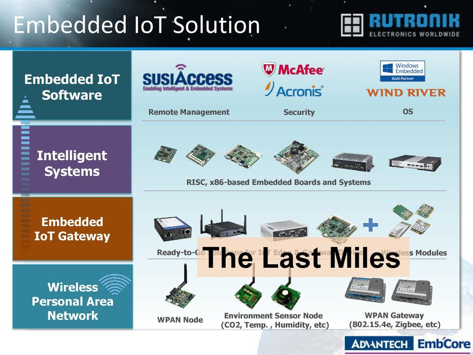 Solutions for IoT Edge & Gateway Device Wireless Modules Wireless Personal Area Network WPAN