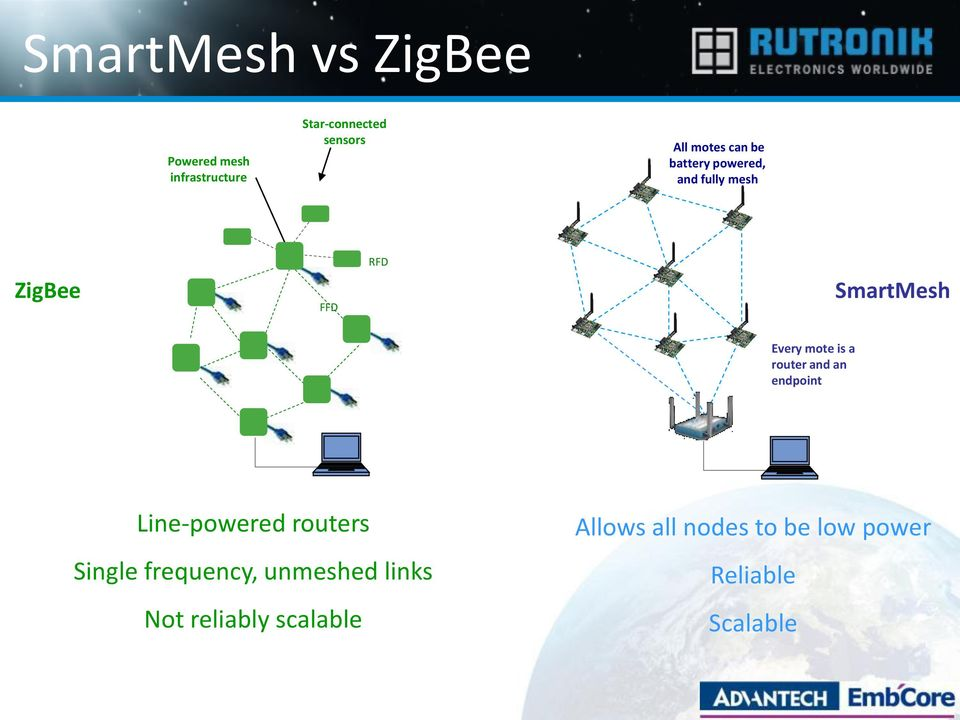 mote is a router and an endpoint Line-powered routers Single frequency,