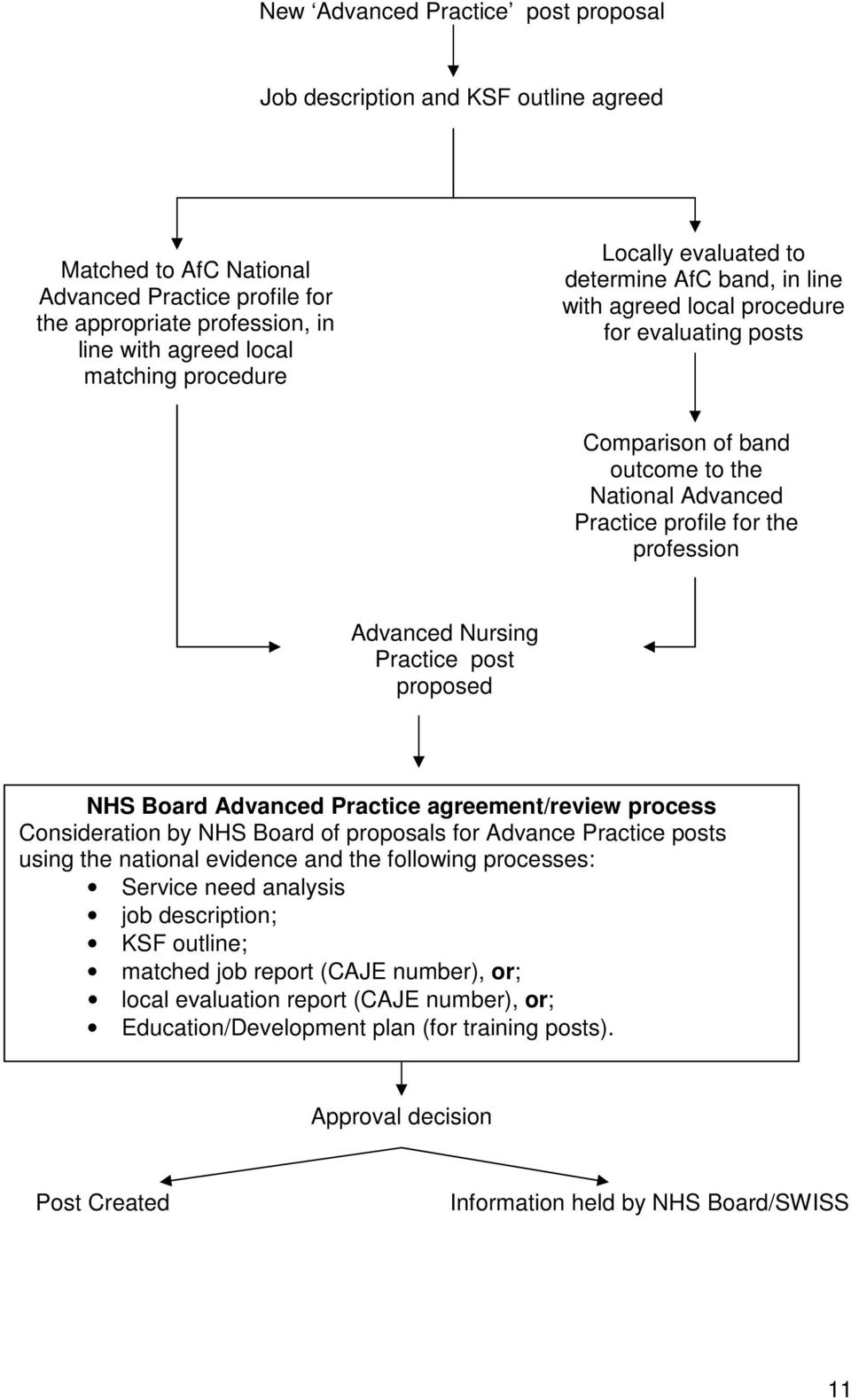 Advanced Nursing Practice post proposed NHS Board Advanced Practice agreement/review process Consideration by NHS Board of proposals for Advance Practice posts using the national evidence and the
