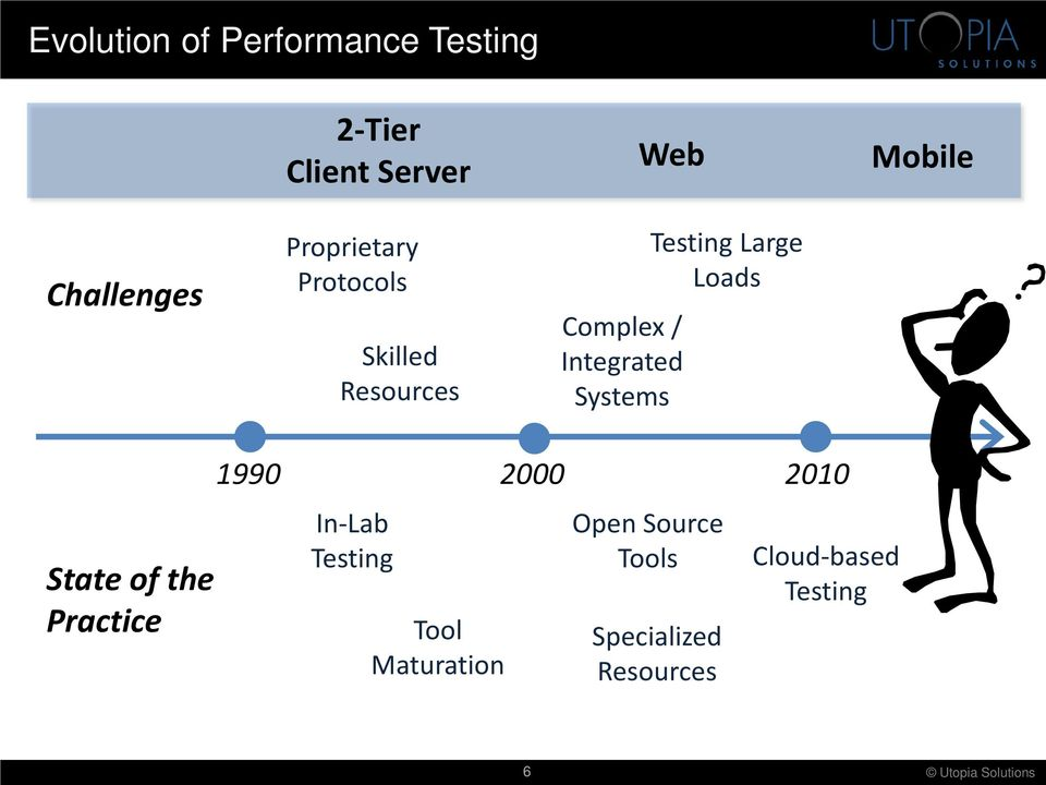 Systems Testing Large Loads State of the Practice 1990 2000 2010 In-Lab