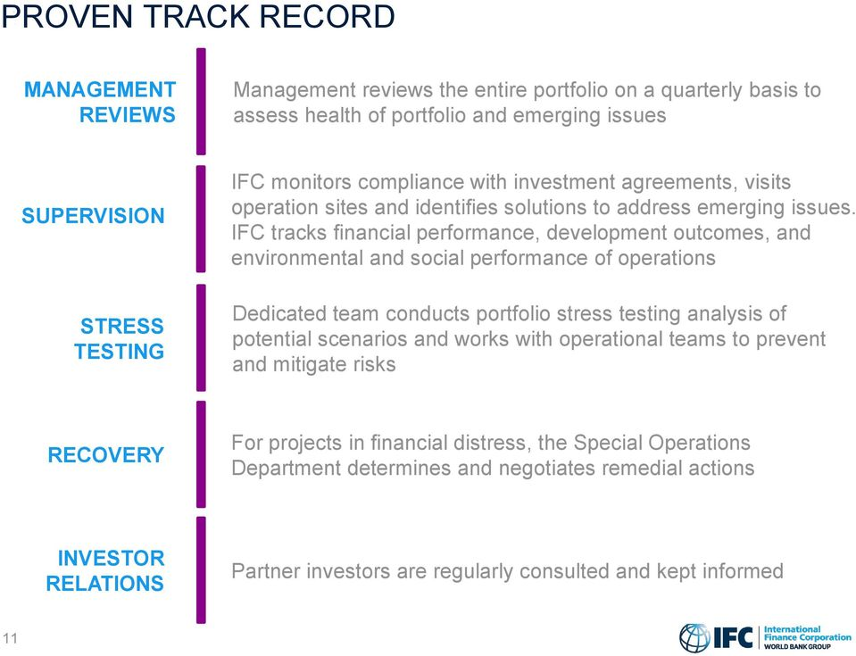 IFC tracks financial performance, development outcomes, and environmental and social performance of operations Dedicated team conducts portfolio stress testing analysis of potential