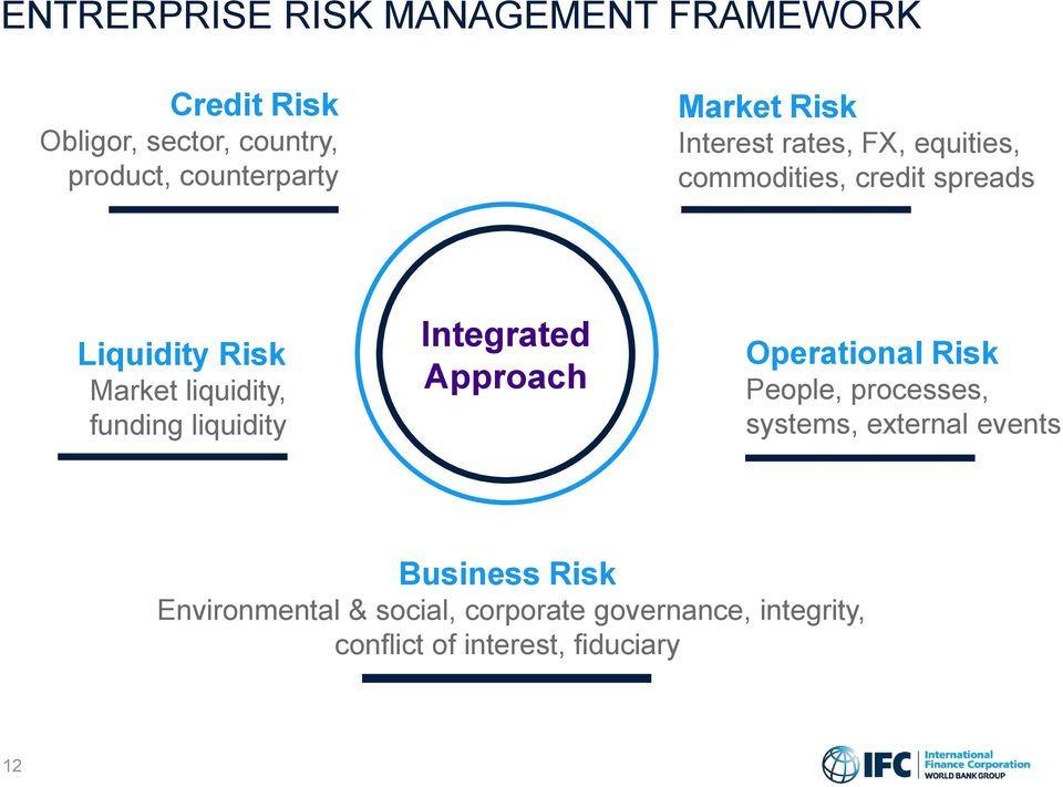 liquidity, funding liquidity Integrated Approach Operational Risk People, processes, systems,