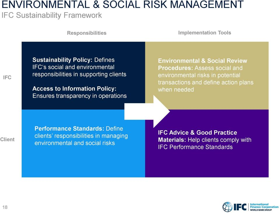Procedures: Assess social and environmental risks in potential transactions and define action plans when needed Client Performance Standards: Define