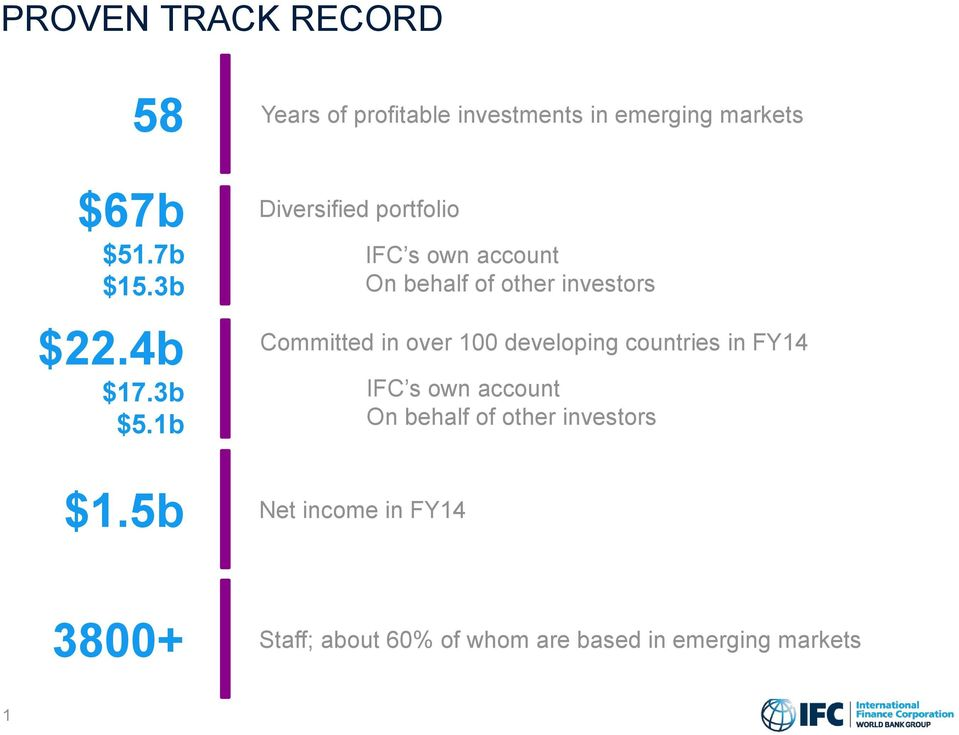 5b Diversified portfolio IFC s own account On behalf of other investors Committed in over