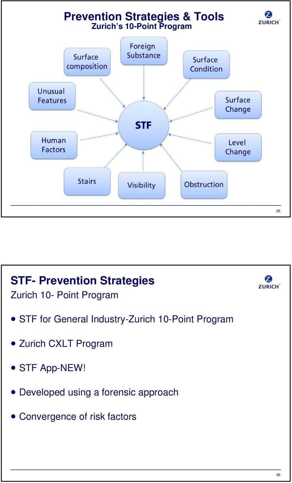 Industry-Zurich 10-Point Program Zurich CXLT Program STF App-NEW!