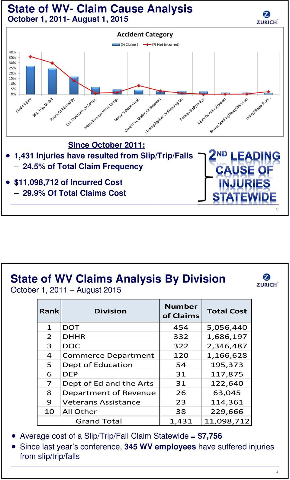 9% Of Total Claims Cost 3 State of WV Claims Analysis By Division October 1, 2011 August 2015 Rank Division Number of Claims Total Cost 1 DOT 454 5,056,440 2 DHHR 332 1,686,197 3 DOC 322 2,346,487