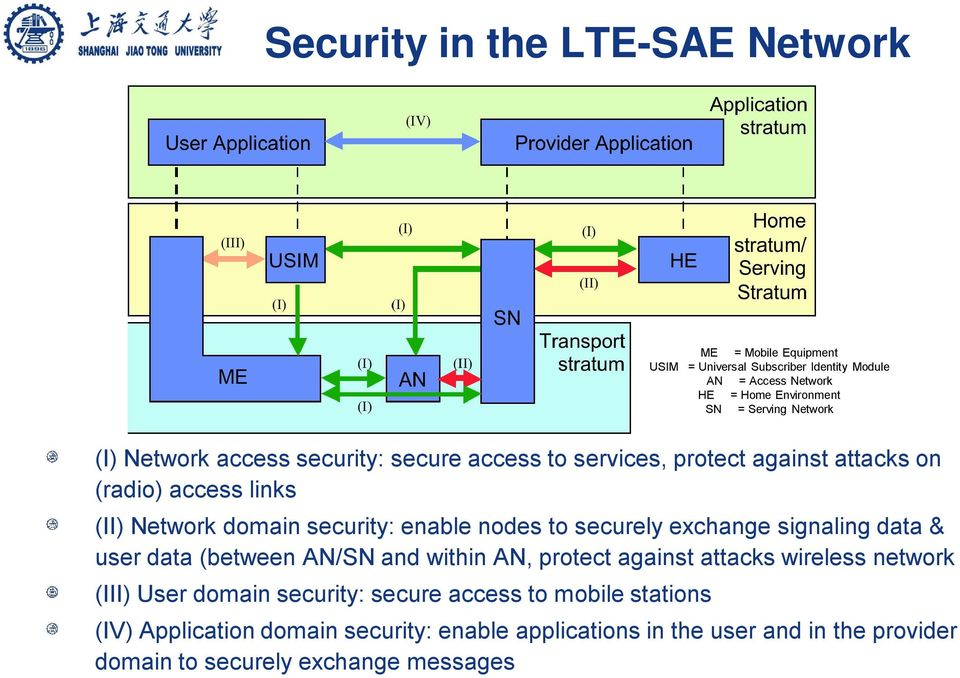 nodes to securely exchange signaling data & user data (between AN/SN and within AN, protect against attacks wireless network (III) User domain security: