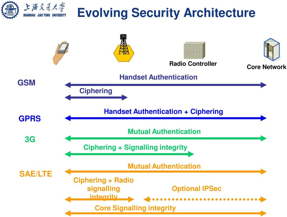 Ciphering Mutual Authentication Ciphering + Signalling integrity Ciphering +