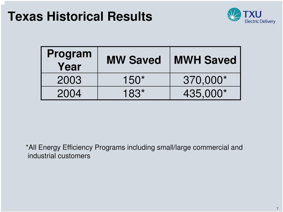 435,000* *All Energy Efficiency Programs