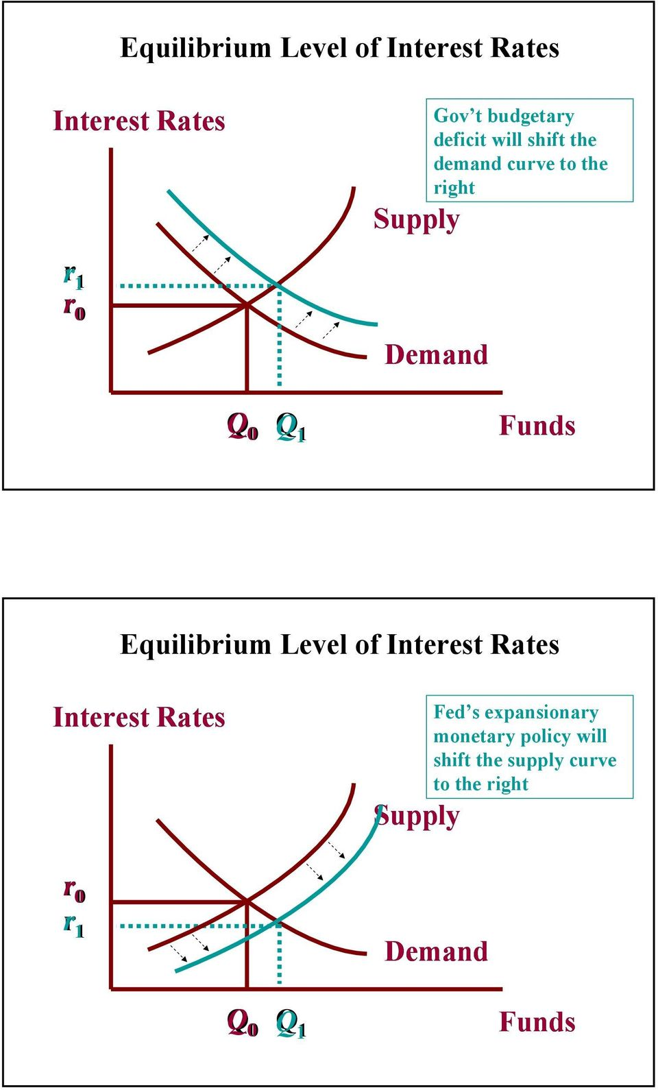 Equilibrium Level of Interest Rates Interest Rates Supply Fed s expansionary