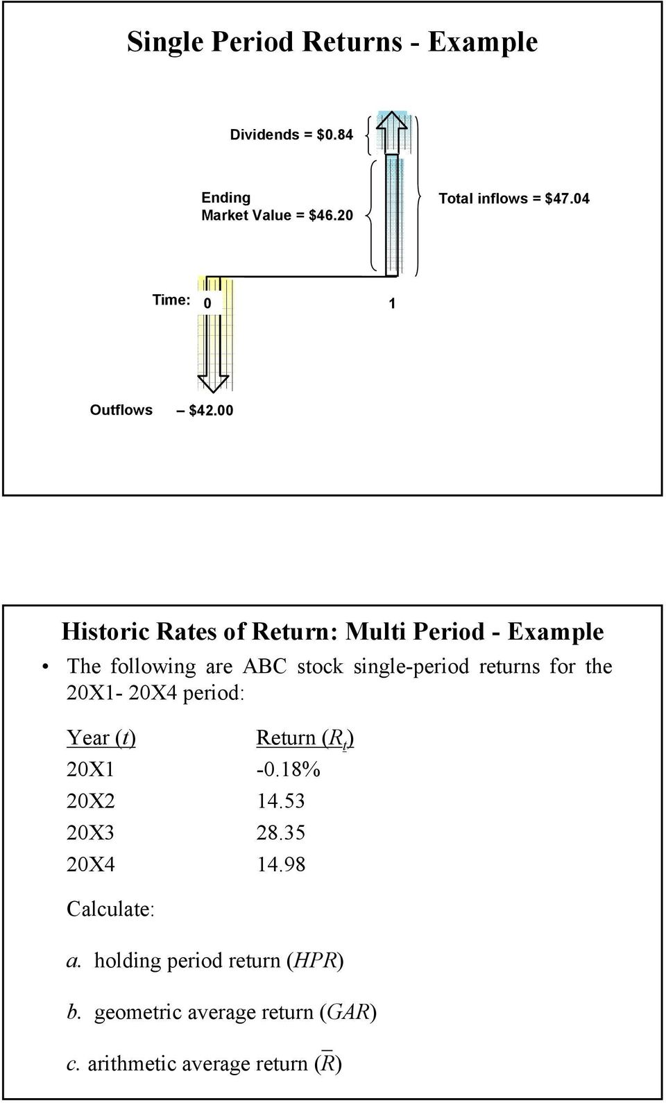 00 Historic Rates of Return: Multi Period - Example The following are ABC stock single-period returns