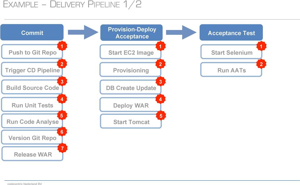 Pipeline Provisioning 2 Run AATs 2 Build Source Code 3 DB Create Update 3 4 Run