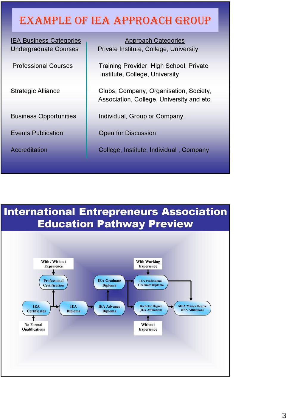 Individual, Group or Company.