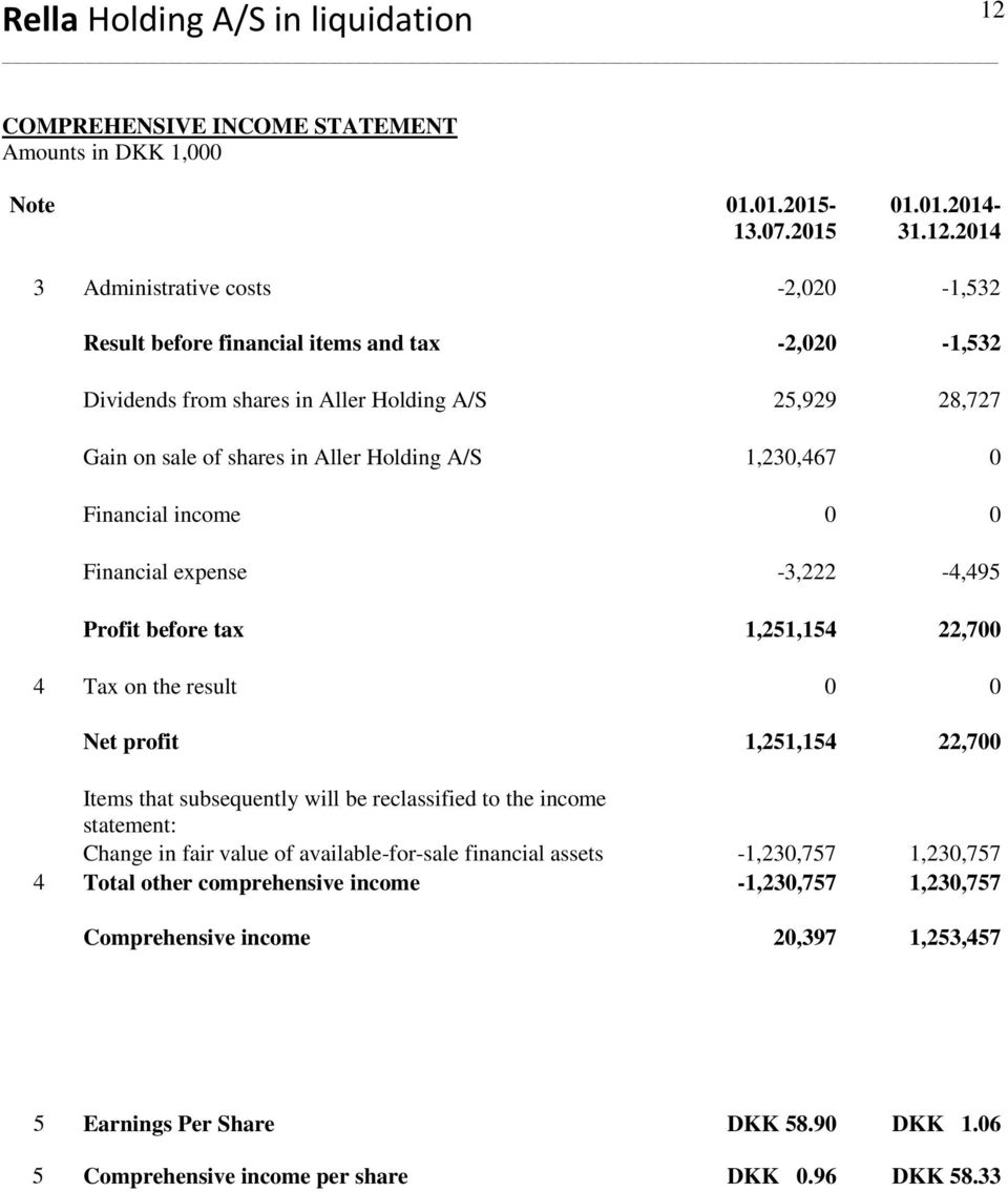22,700 4 Tax on the result 0 0 Net profit 1,251,154 22,700 Items that subsequently will be reclassified to the income statement: Change in fair value of available-for-sale financial assets