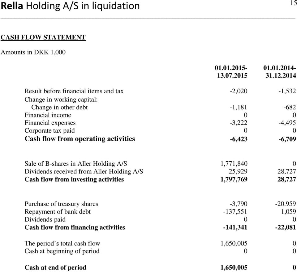 paid 0 0 Cash flow from operating activities -6,423-6,709 Sale of B-shares in Aller Holding A/S 1,771,840 0 Dividends received from Aller Holding A/S 25,929 28,727 Cash flow from