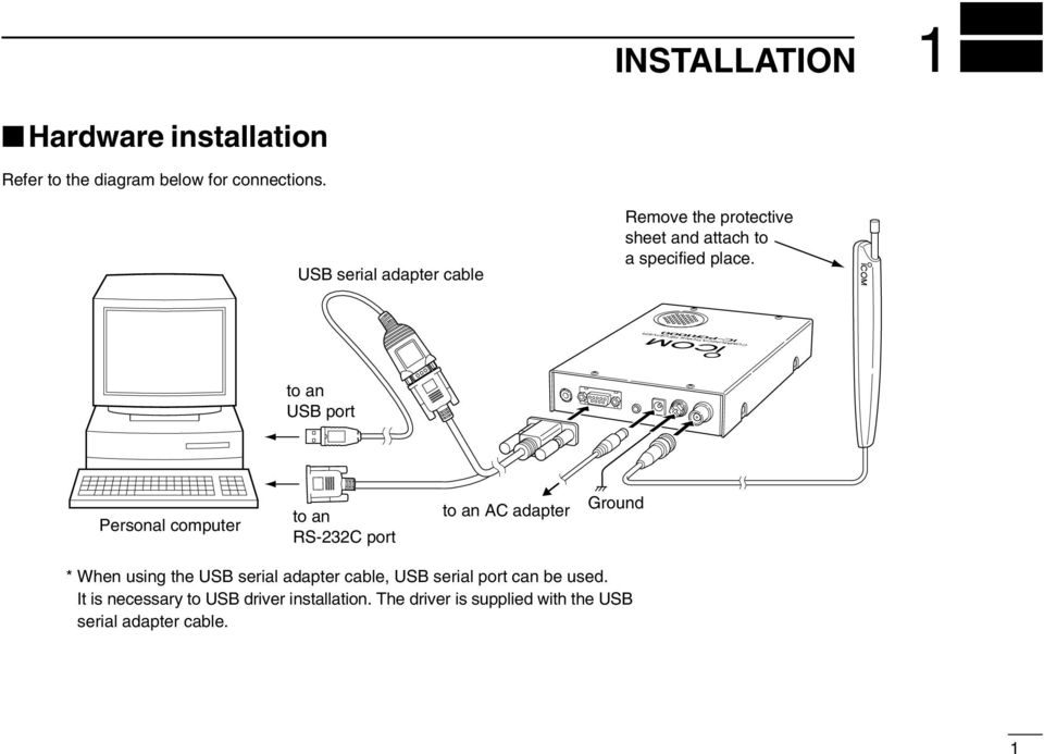 COMMUNICATIONS RECEIVER to an USB port Personal computer to an RS-232C port to an AC adapter Ground * When using