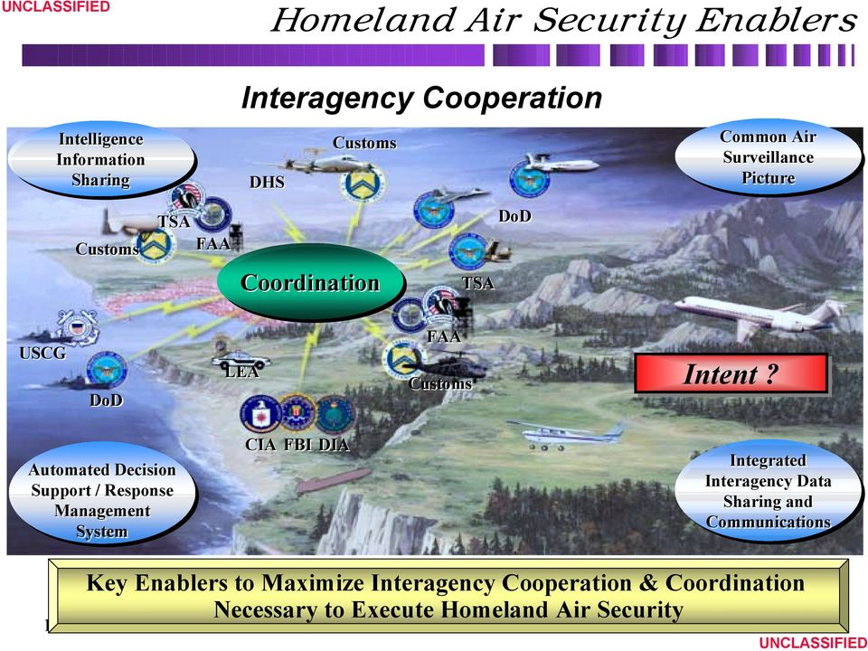 Automated Decision Support / Response Management System CIA FBI DIA Integrated Interagency Data Sharing and