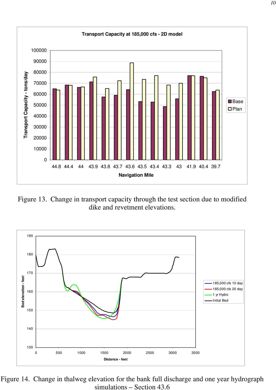 Change in transport capacity through the test section due to modified dike and revetment elevations.