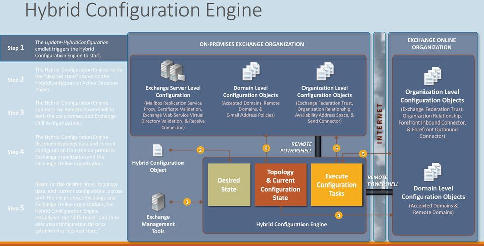 Step 4 The Hybrid Configuration Engine discovers topology data and current configuration from the on-premises Exchange organization and the Exchange Online organization.