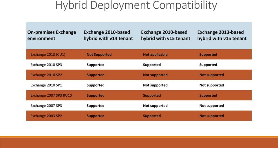 Supported Supported Exchange 2010 SP2 Supported Not supported Not supported Exchange 2010 SP1 Supported Not supported Not supported Exchange