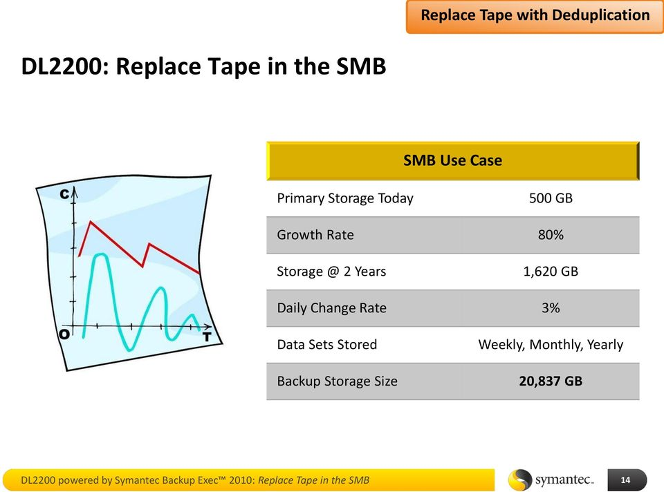 Change Rate 3% Data Sets Stored Backup Storage Size Weekly, Monthly, Yearly