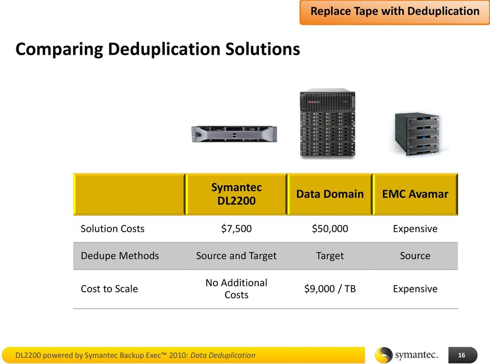 Methods Source and Target Target Source Cost to Scale No Additional Costs