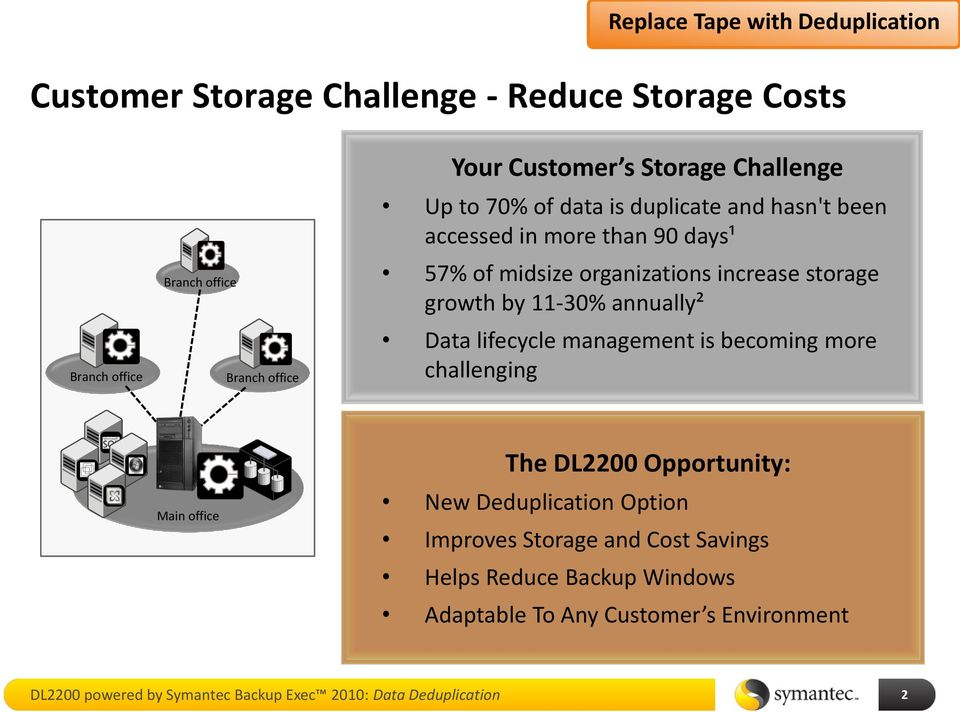 11-30% annually² Data lifecycle management is becoming more challenging Main office The DL2200 Opportunity: New Deduplication Option Improves