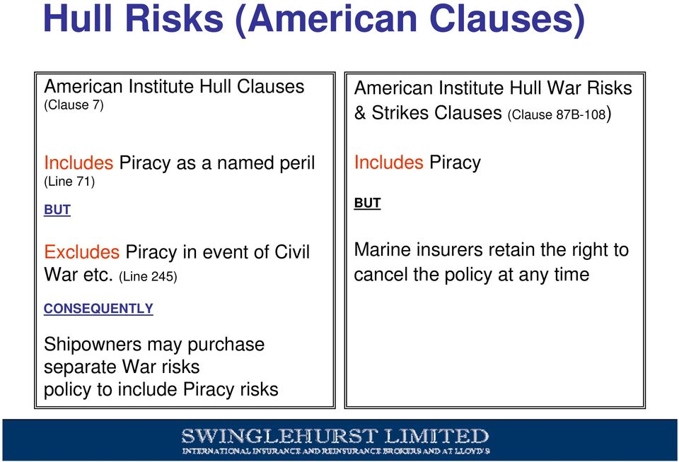 (Line 245) American Institute Hull War Risks & Strikes Clauses (Clause 87B-108) Includes Piracy BUT